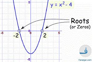 حل معادله درجه ۲