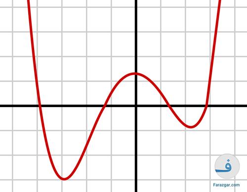 نمودار حل معادله درجه ۴