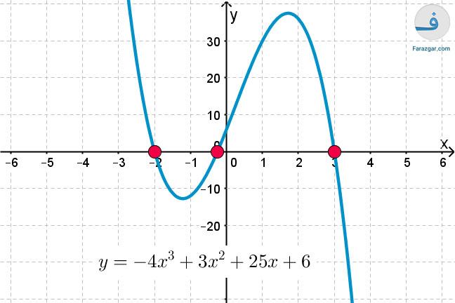 نمودار حل معادله در جه ۳