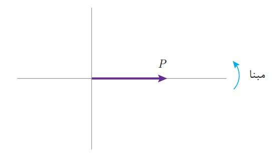 توان مؤثر با یک بردار افقی در جهت مثبت محور xها