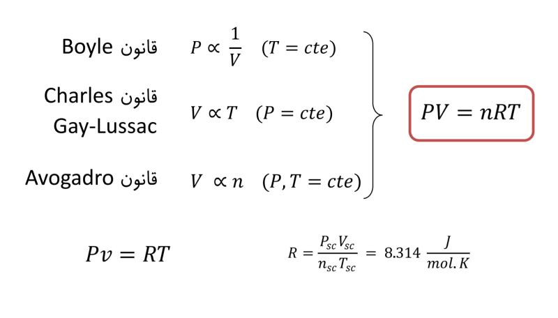 محاسبه گاز ایده آل